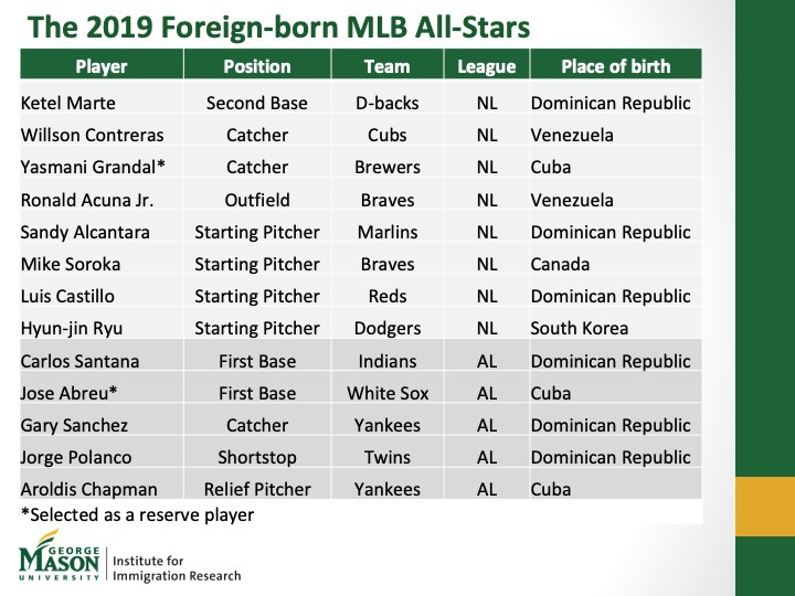 Predicting the Outcome of the 2019 MLB All-Star Game:  Immigrant Ball Players Are a Key Factor