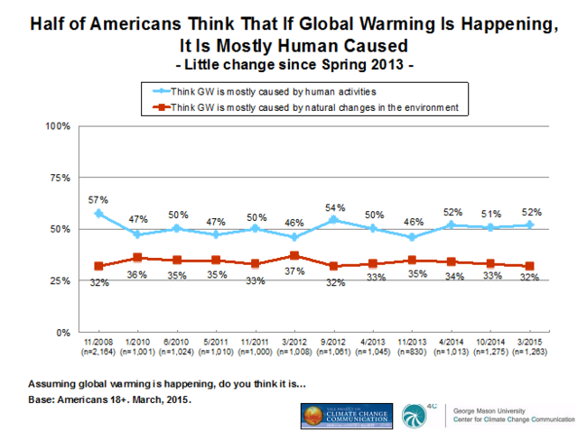 Most Americans Believe in Climate Change Despite Infrequent Media Reports