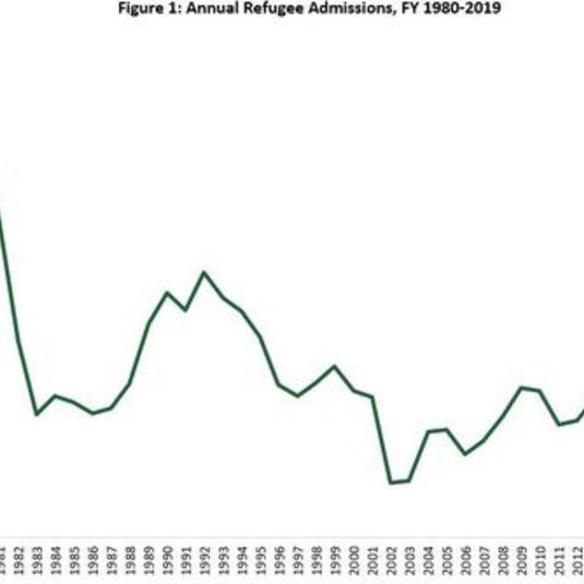 U.S. to Admit Fewest Refugees Since 1980