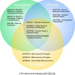 Philosophy, Politics, and Economics: An Innovative Approach to Societal Questions
