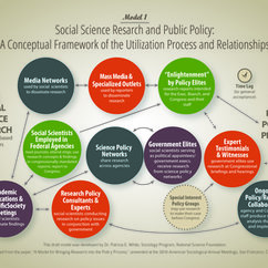 George Mason University and National Science Foundation Workshop: Social Science Research and the Policy Process